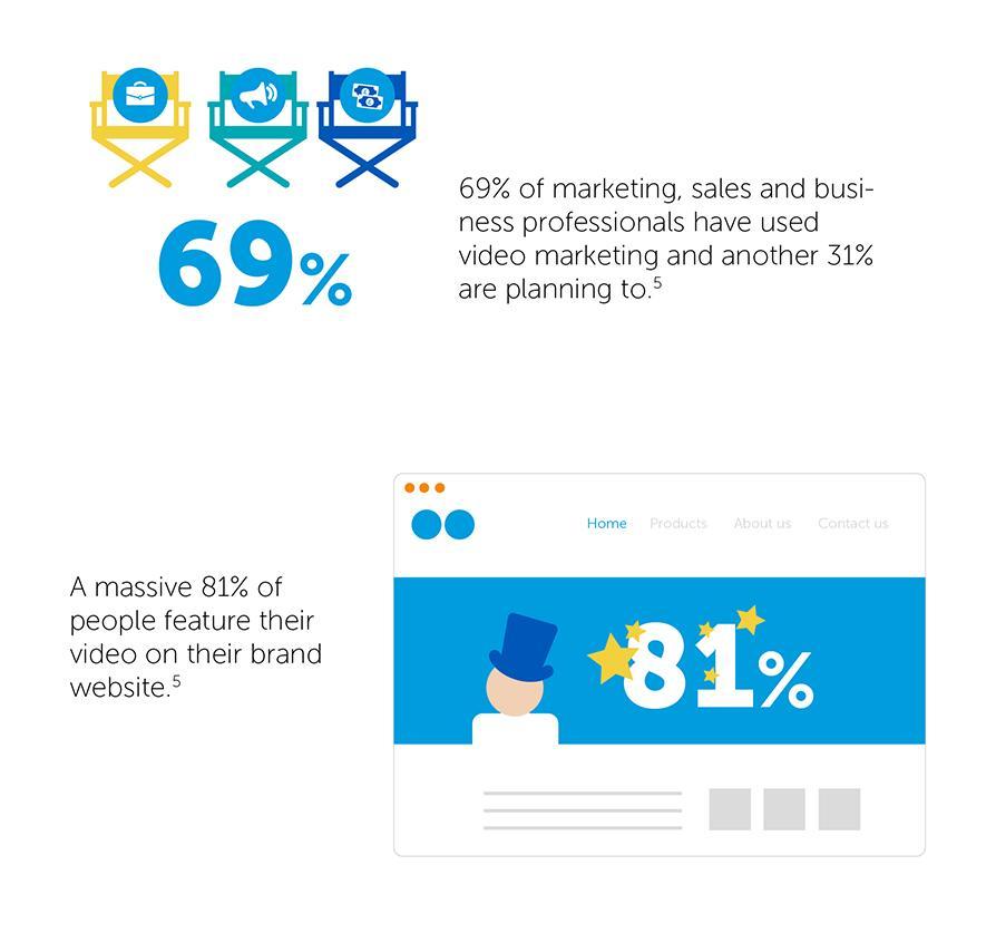 Video-marketing-statistieken-en-trends-in-2015