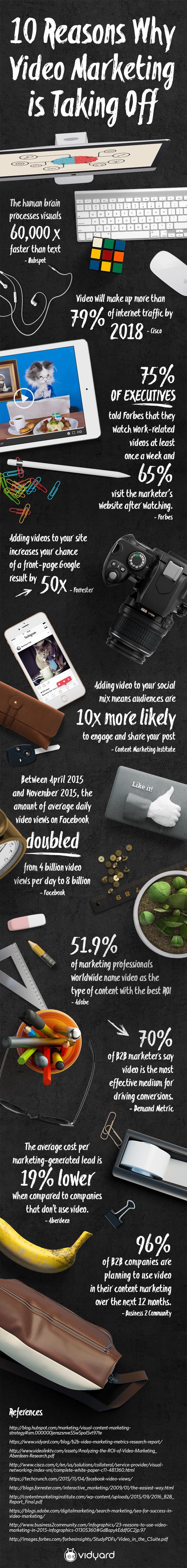 Video Marketing Statistieken 2016