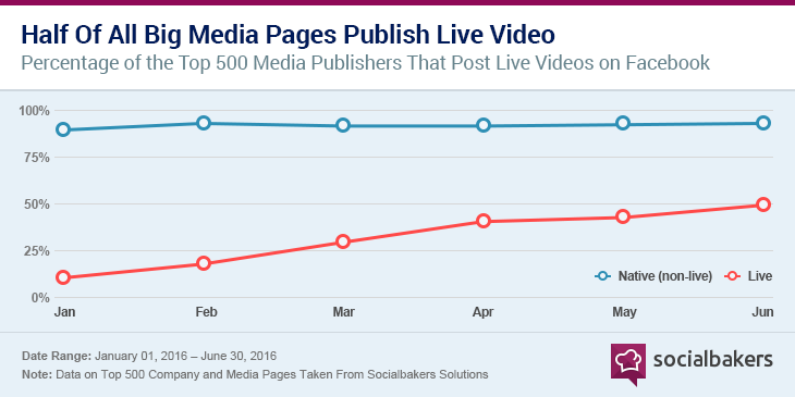 Facebook Live Vide stats-socialbakers