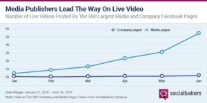 Facebook Live Vide stats socialbakers
