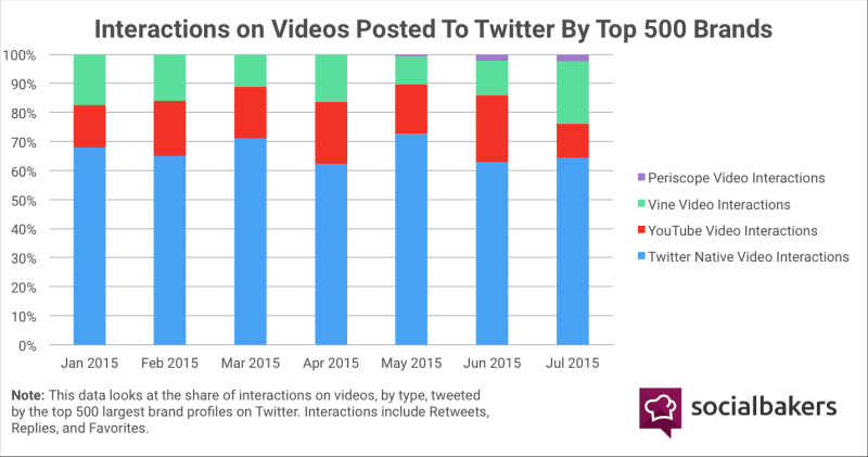 Native video meeste interacties op Twitter