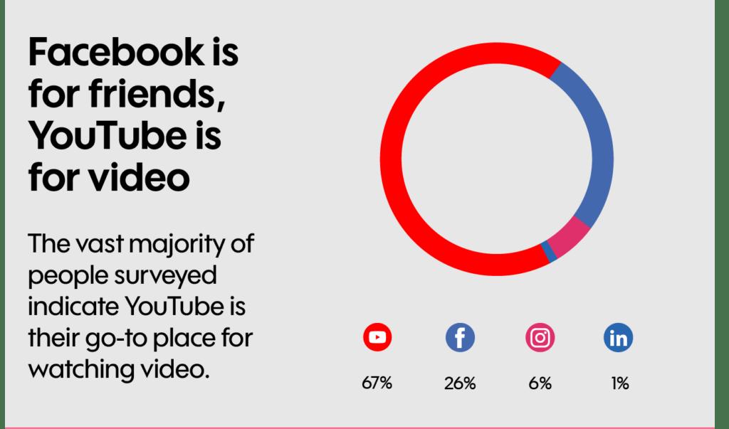 YouTube voor video Facebook voor vrienden