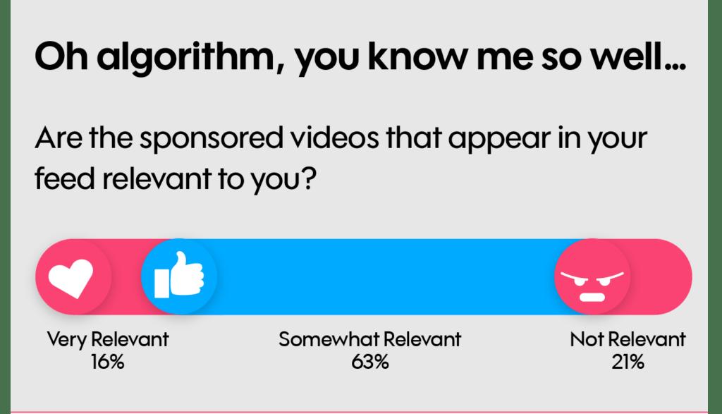 algoritme video ads in tijdlijn
