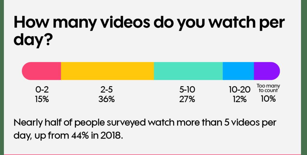 hoeveel videos bekijk je per dag