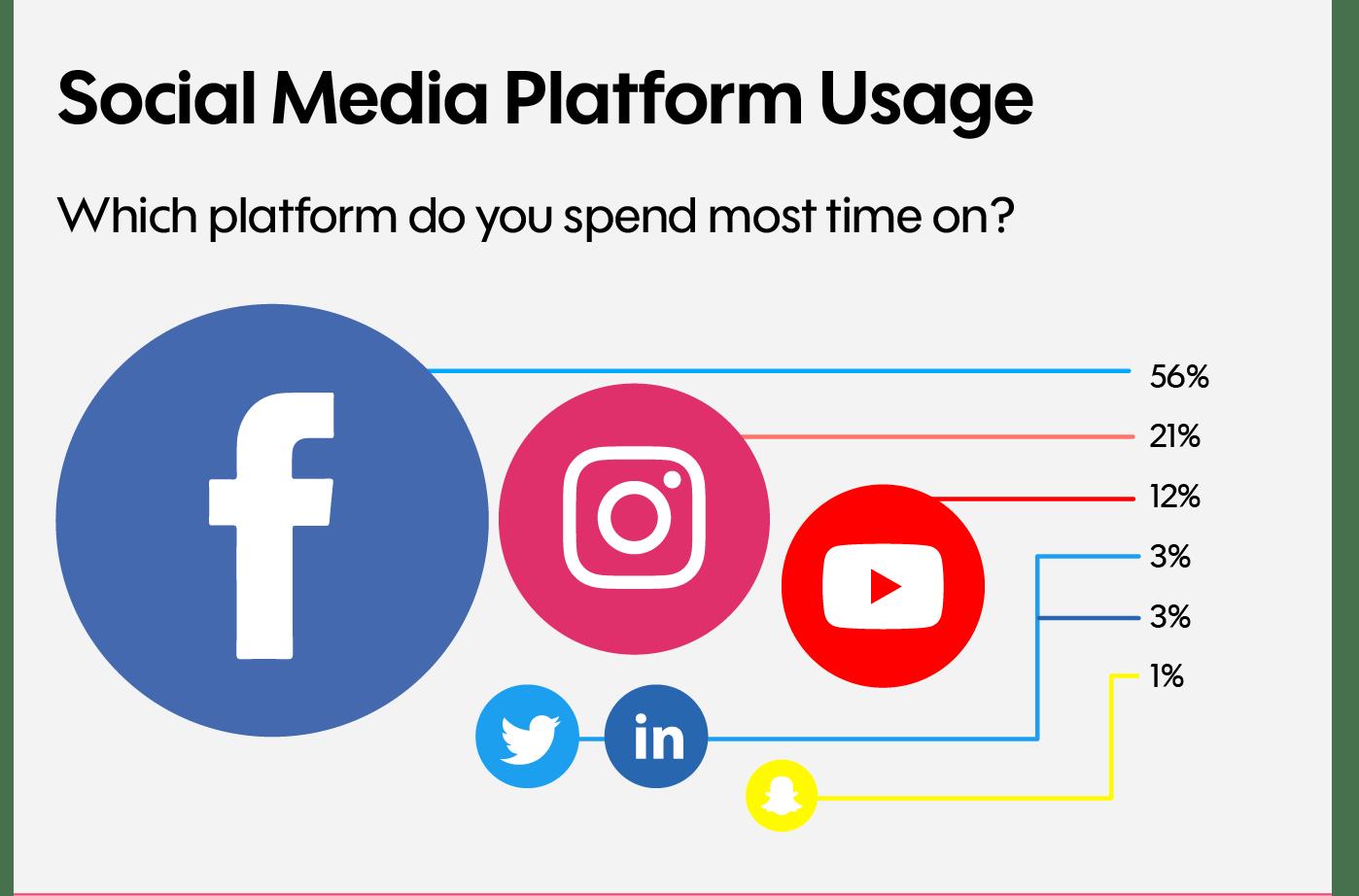 op welke social media  brengen mensen meeste tijd door