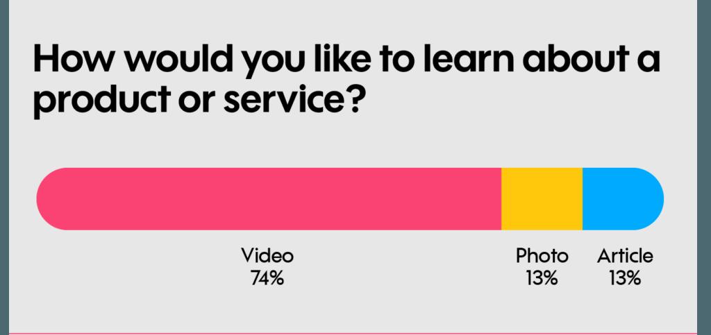 voorkeur video over product dienst