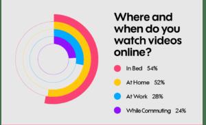 waar online video kijken