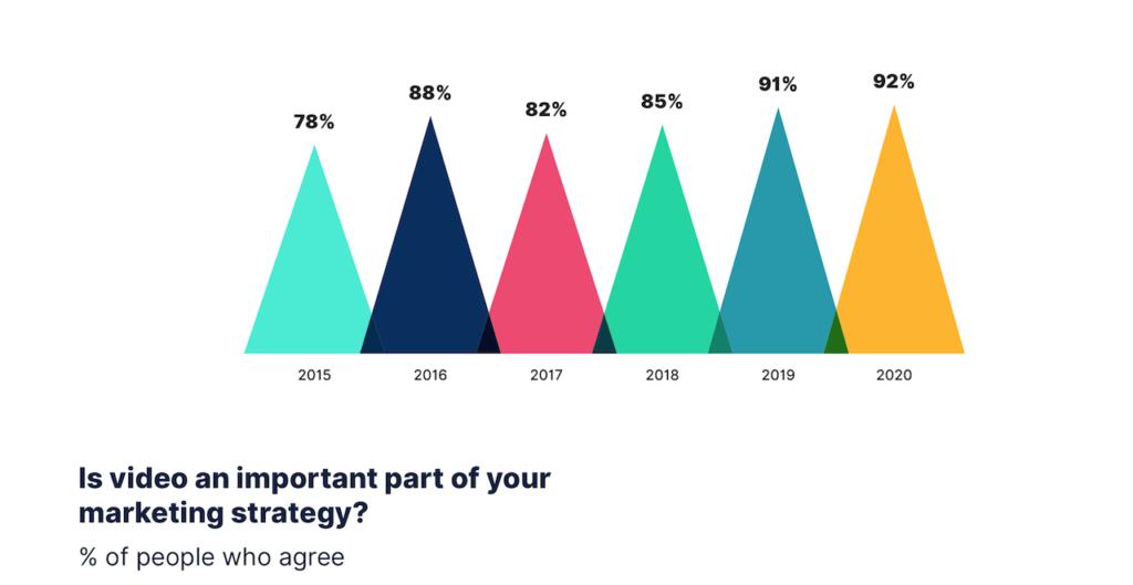 Video voor bedrijven belangrijke marketingstrategie