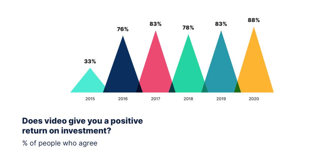 Video voor bedrijven positieve ROI